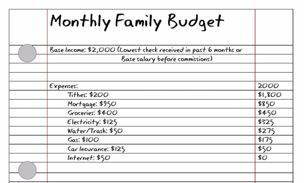 CommissionsBudgetBaseExpenses